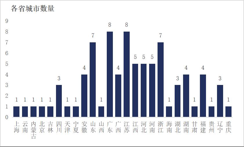 房屋交易城市数量图