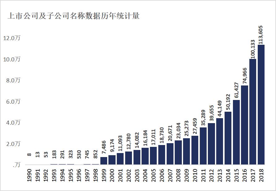 按会计年度统计上市公司及子公司