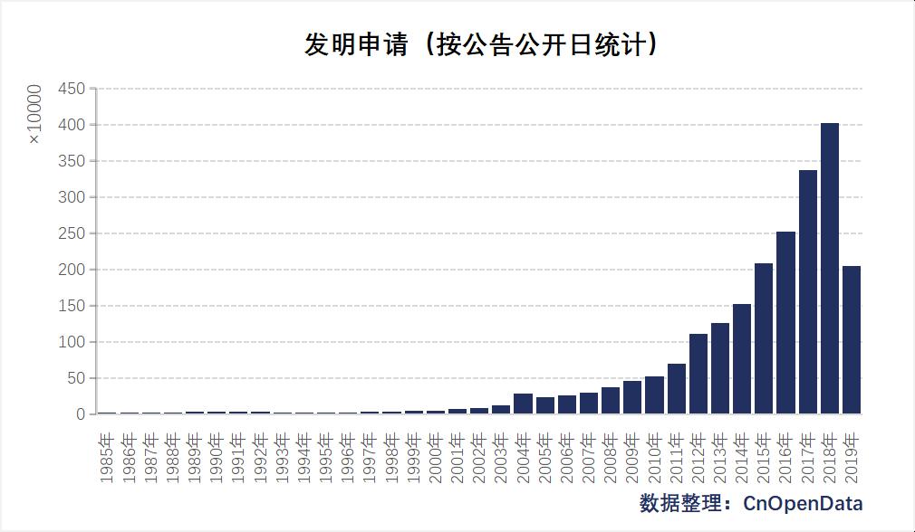 中国发明申请(按公开公布日)统计
