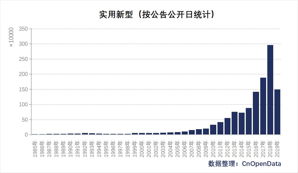中国实用新型(按公开公布日)统计