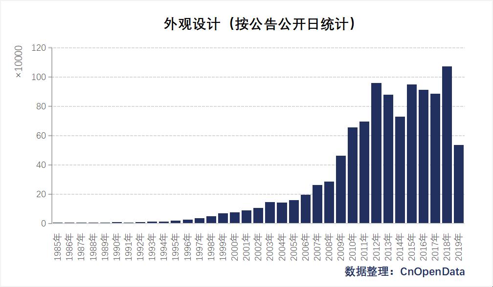 中国外观设计(按公开公布日)统计